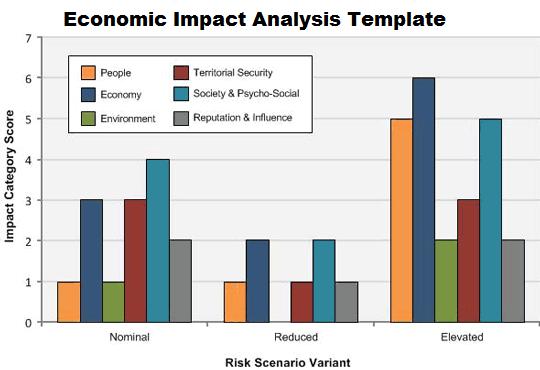Economic Impact Analysis Template