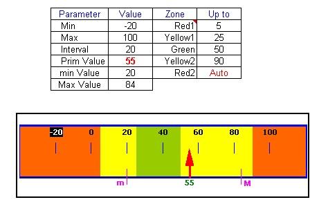 advanced-score-meter-chart-template
